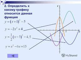 Презентация на тему Курсовая работа Малафеевой О Ю школы  Определить к какому графику относится данная функция