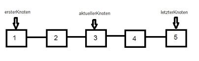 Doppelt verkettete liste pseudocode
