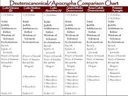 Biblical Canon Comparison Chart Bibliology And Hermeneutics Session 4