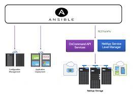 Announcing Netapp Modules For Ansible Using Netapp Service