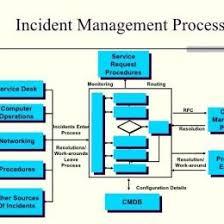 Itil Request Fulfillment Process Flow Chart Incident Management Flow Chart Itil Bedowntowndaytona Com