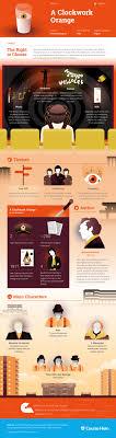 a clockwork orange infographic course hero literature a clockwork orange infographic course hero