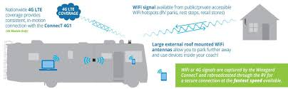 amazon com winegard wf 3000 white connect wf1 wifi extender view larger