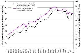 Manufacturing Output Real Manufacturing Output Quantity Index 2009 100 1961