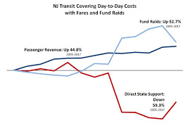 Nj Transit Train Fare Chart Nj Transit Lacks Dedicated Funding And Thats Not Normal