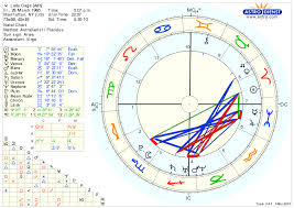 Lady Gaga Birth Chart Care To Guess Lady Gagas Ascendant Page 23 Astrologers