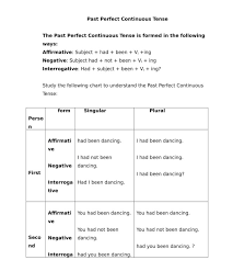 Rules Of Past Perfect Continuous Tense Edumantra