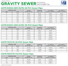 Sdr Pipe Chart Gravity Sewer Vinyltech Pipe