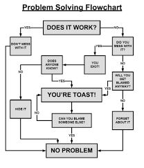 Funny Troubleshooting Chart Problem Solving Flow Chart Problem Solving Diagram Geek
