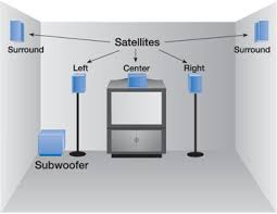 home theater speaker placement guide figure4