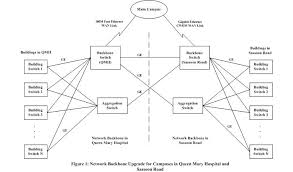 images of backbone network diagram   diagramsqm sassoon networkupgrade