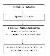 Методологические подходы и методы исследования Как правильно  Соотношение методики метода и методологии в исследовании