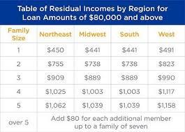 Residual Income For Va Loans Chart Understanding Residual Income For Va Loans