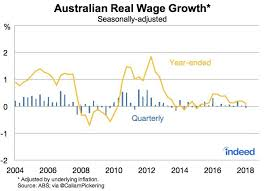 Australian Wage Growth Chart This Chart Shows Australian Pay Increases Barely Kept Up