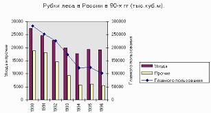 Вырубки лесов в России Объем рубок леса в России