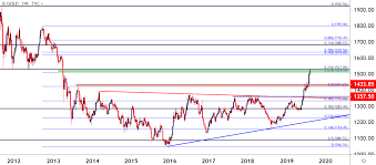 Us Dollar Price Outlook Post Cpi Eur Usd Usd Cad And Gold