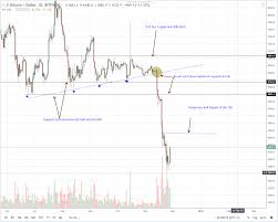 Bitcoin Price Analysis Btc Usd Add 350 But Could Rally To