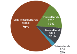 Michigan Registration Fee Chart Dnr Funding