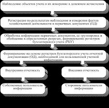 Федосова Т В Бухгалтерский учет Сущность цели и задачи  Главной целью бухгалтерского учета является обеспечение учетной информацией собственных и сторонних пользователей в соответствии с законом и или