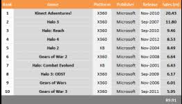 Top 10 Selling Microsoft Games Kinect Adventures Halo