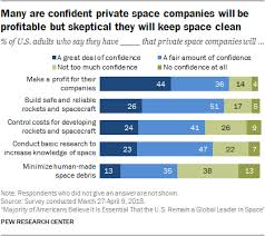 Space And Missile Systems Center Org Chart Majority Of Americans Believe Space Exploration Remains