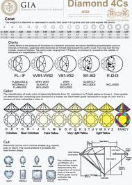 Diamond 4 C Chart Selecting The Right Diamond Hogans Hand Crafted Jewellery