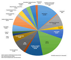 37 High Quality Government Budget Pie Chart Fiscal Year 2019