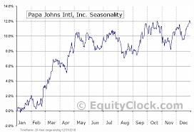 Papa Johns Intl Inc Nasd Pzza Seasonal Chart Equity Clock