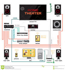 wiring a home theater and music system vector flat design stock wiring a home theater and music system vector flat design