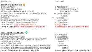 Reddit Cloud Mining Profitable Altcoin Profitability Charts