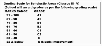 50 Point Grading Scale Chart Details Of The Grading Pattern