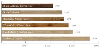 to consider when you are planning to hardwood floor color and look are important but you must also consider wood grain ility and hardness