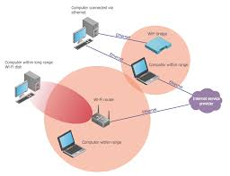 wireless communications   wireless networking for mac    wireless communications
