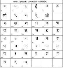 Check 'phonetics' translations into hindi. What Are The Hindi Alphabets According To English Quora
