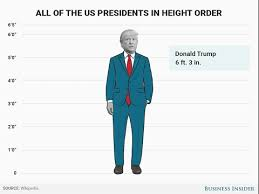 President Height Chart All Of The Us Presidents Ranked In Order By Height Youtube