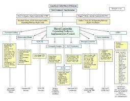 Visio Org Chart Template Or Visio Organization Chart Template
