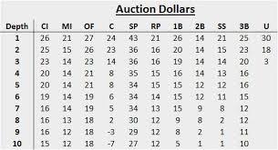 16 Team Snake Draft Order Chart Fantasy Baseball Draft Prep Navigate Snake Drafts With