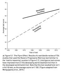 Iq Over Time Chart Iq Explained In 9 Charts Vox