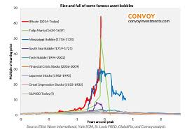 Bitcoin Value Chart History Why Bitcoin Is Now The Biggest Bubble In History In One