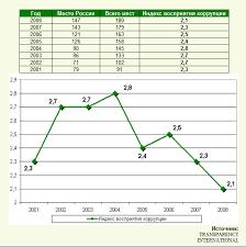 Проблема коррупции и виды борьбы с коррупцией Реферат Согласно данным этой организации в России индекс восприятия коррупции не поднимался выше 2 8 баллов с 2001 по 2008 год