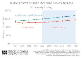 Budget Control Act Cato Institute