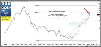 Gold Bugs Index Trend Change Watch This Ratio Chart
