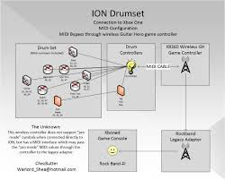 ion drums midi option for xbox one does work but not work ion rb4 jpg