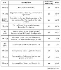 Progressive Legislation Chart Answers Realclearpolitics Horseraceblog
