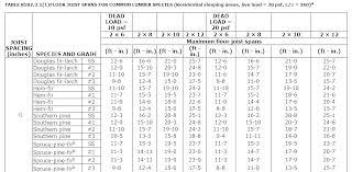 2x12 Header Span Chart 2 X 12 Beam Span Table Itmstudy Com