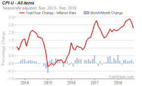Cpi U Index Up 0 1 In September With 2 3 Annual Inflation
