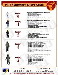 Electrical Ppe Chart Free Ppe Category Level Chart This Electrical Safety Ppe