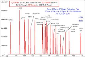 Organochlorine Pesticides Analyzed By Gas Chromatography Electron
