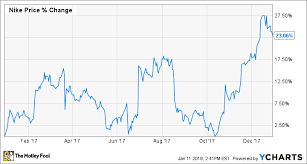 Why Nike Inc Stock Jumped 23 Last Year The Motley Fool