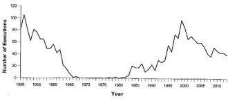 murder rate vs death penalt gif studylib net